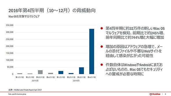 マカフィー 脅威レポート 2016年第4四半期