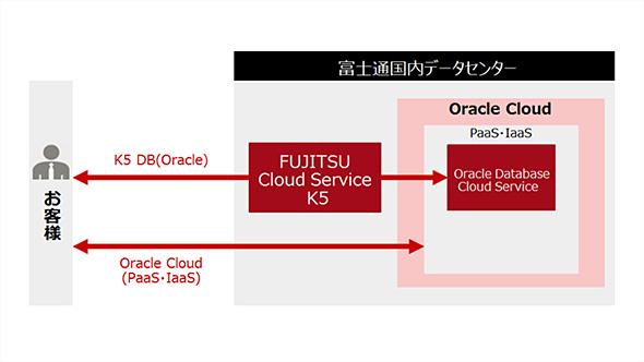 日本オラクルと富士通が国内データセンターからOracle Cloudを提供