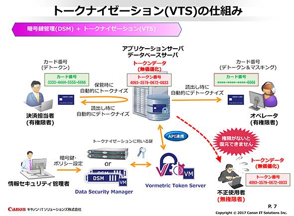 VTSを用いたトークナイゼーションの仕組み