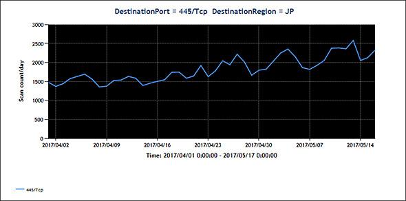 JPCERT/CCで公開しているPort445/TCP宛てのスキャン数