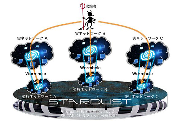 「STARDUST」の概念図