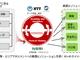 ビッグデータを活用した都市マネジメント、NTTら3社が日本橋で実証実験