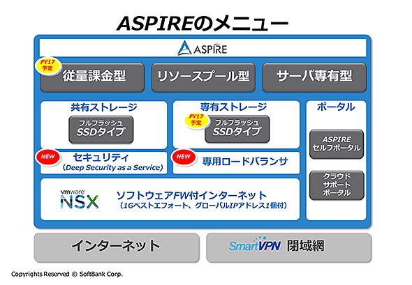 ASPIREが提供するサービス