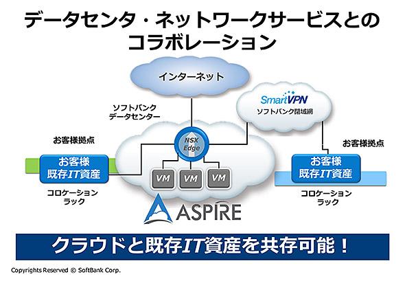 ネットワーク込みで提供されるクラウドサービス