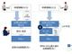 日立製作所、AIを活用したRPAシステムを開発 証票処理の70%を自動化