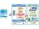 青森県漁連、AIを活用した密漁監視システムで、陸奥湾のナマコの漁業被害を防止