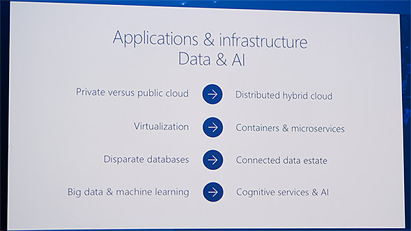 Applications & infrastructure and Data & AI