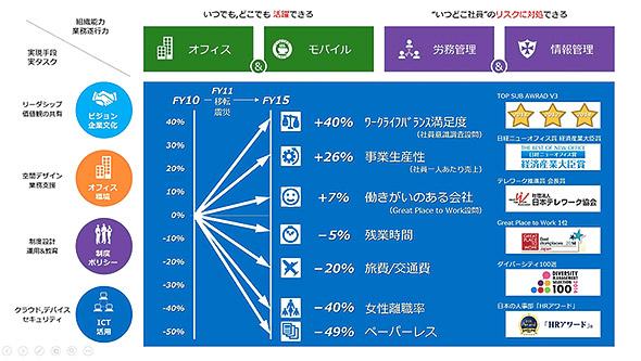 日本マイクロソフトの働き方改革の結果