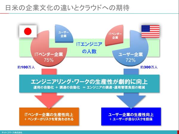 【図解】コレ1枚で分かる「日米のビジネス文化の違いとクラウド」