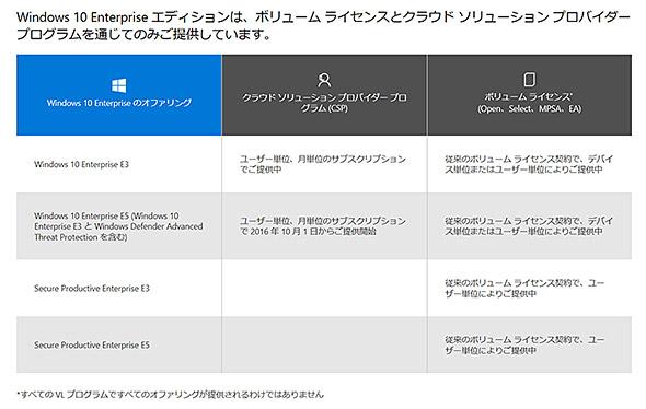 Microsoft 365」とは何なのか? (1/2) - ITmedia エンタープライズ