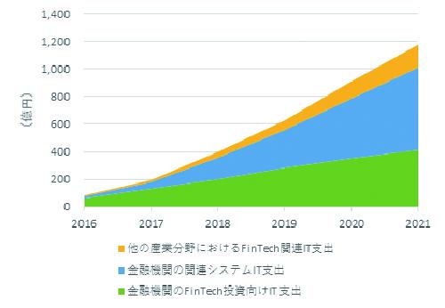 国内金融分野のFinTech拡大を予測、エコシステム構築が成長の要――IDC予測