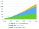 国内金融分野のFinTech拡大を予測、エコシステム構築が成長の要——IDC予測