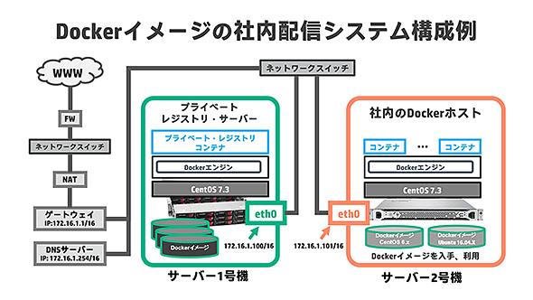 Dockerイメージの社内配信システム構成例