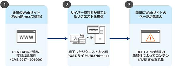 図1 WordPressの脆弱性を悪用したWebサイトの改ざん