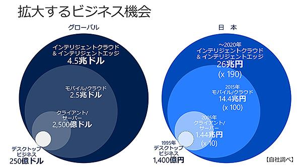 世界および日本市場に存在する「機会」