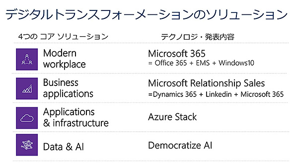 Microsoftが考える4つのコアソリューションと、そのための製品群