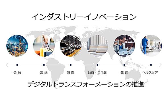 日本マイクロソフトが注力する6つの業界