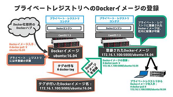 図. プライベートレジストリへのDockerイメージの登録