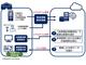 倉庫運営をAIで効率化、最適な人員配置を提案——NECと東邦HDが実証