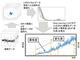 橋の振動データからディープラーニングで内部の損傷度合いを推定——富士通の新技術