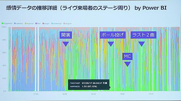 AI技術を応用することで、ライブに来た観客の表情を読み取り、盛り上がりを定量的に評価する実験なども行われている