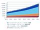 国内企業向けモバイルセキュリティ市場は今後5年で2倍、130億円にまで拡大——IDCが予測