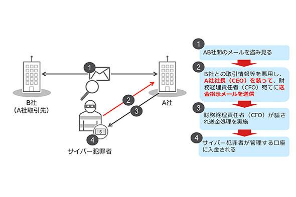 図1:ビジネスメール詐欺の例