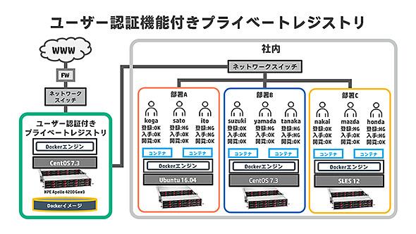 図. ユーザー認証機能付きプライベートレジストリ