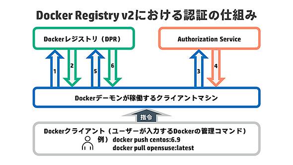 図. Docker Registry v2における認証の仕組み