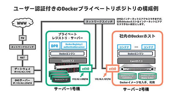 ユーザー認証付きのDPRのシステム構成例