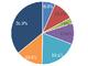 DevOpsの実践企業は20%、IT部門とビジネス部門との文化の壁に課題も——IDC調査