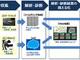スマホとビデオカメラの映像をAIで分析する道路路面診断サービス NTT西日本が実証へ