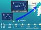 AI、スパコン活用で高精度な津波予測を 産官学協働プロジェクトがスタート