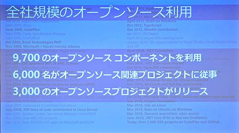 全てのOSSテクノロジーをAzure上で 加速するMicrosoftのオープン