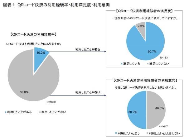 利用者の9割以上が満足するも、Q...