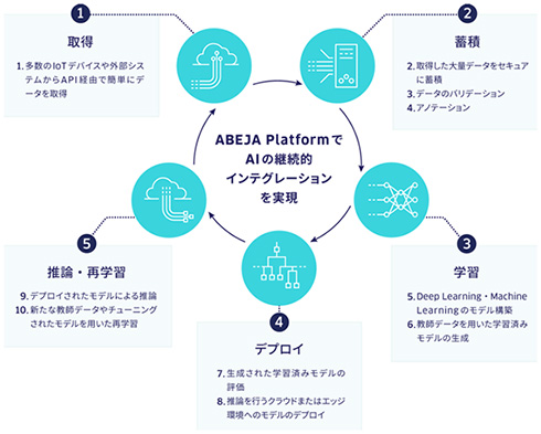 abeja aiプラットフォーム abeja platform 正式版をリリース 業界特化
