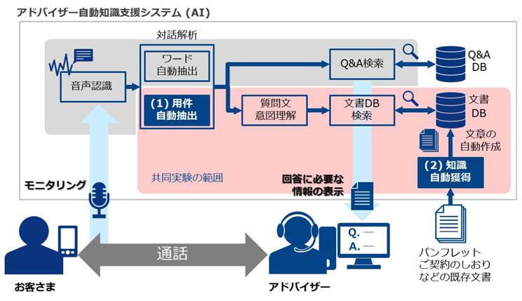 損保ジャパン日本興亜、音声認識AIによるコールセンター支援システムを本格導入 NTT Comと新機能の共同実証も