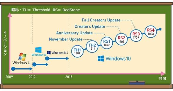 図2 定期的に機能更新プログラムが配信される