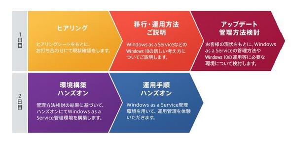 図3 Windows as a Serviceの理解が深まる2Days ワークショップ