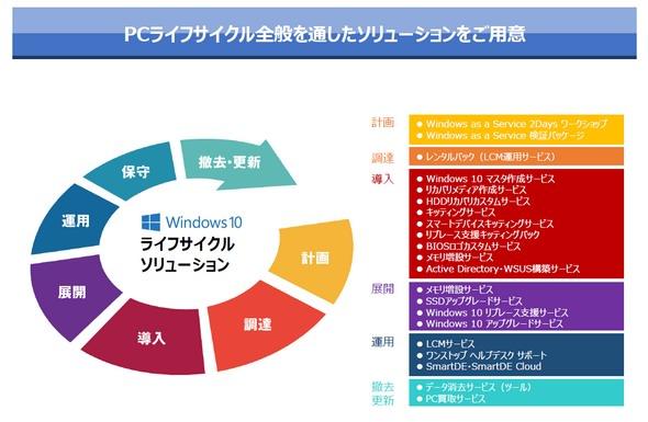 図4 Windows 10におけるライフサイクルソリューション