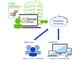 """データは全てOneDrive上、クライアントPCは""""データレス""""に——横河レンタ・リース、「Flex Work Place Passage Drive」を提供開始"""