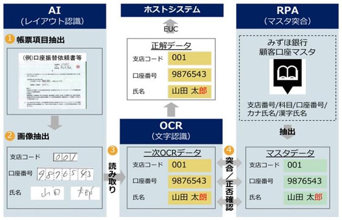 [ITmedia エンタープライズ] AIやRPAで帳票処理を自動化する「AORソリューション」 みずほFGが開発