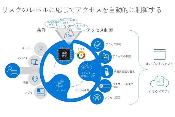 ゼロ トラスト ネットワーク ゼロトラストネットワークとは?仕組みやメリットデメリットについて...