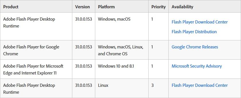 Adobe、Flash Player更新版を緊急公開 脆弱性に関する詳細を研究者が事前に公表