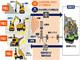 5Gで2台の建機を遠隔操作 土砂の運搬を搭乗操作と変わらぬ操作性で——KDDI、大林組、NEC、共同実証に成功