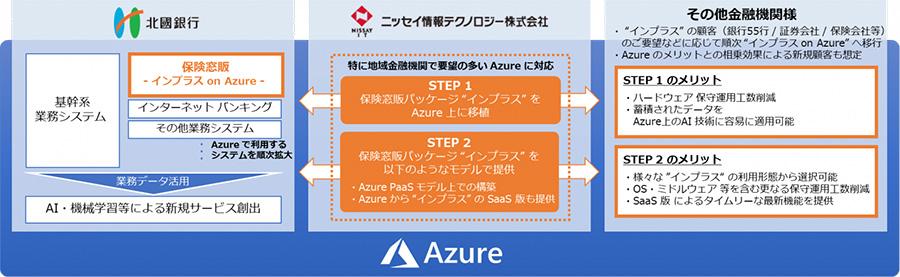 北國銀行、保険窓口販売業務をクラウド化 Azure上の保険販売管理システム「インプラス」を活用