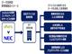 """""""IoT基盤「NEC the WISE」×IoTアプリ開発・運用サービス「enebular」""""でデータ活用型の新事業創出を支援——NECとウフル、IoT領域で協業"""