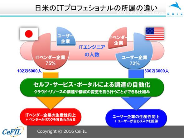 図1 日本とアメリカで見るユーザー企業とITベンダー企業が抱えるIT専門家の割合