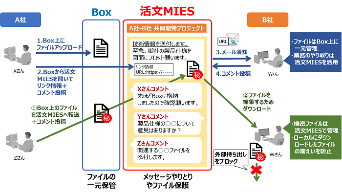 """""""コンテンツ管理+コミュニケーション""""をセキュアに共有 クラウド型ファイル共有サービス「活文MIES Box ..."""