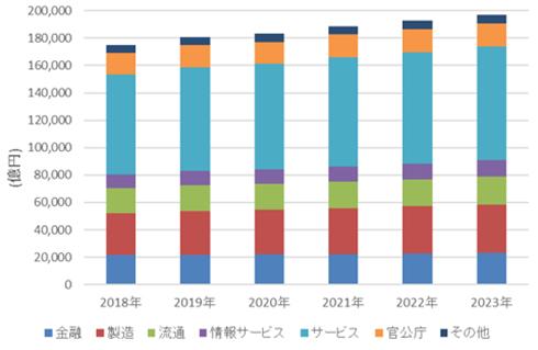 国内IT市場、2019年はプラス成長で18兆807億円規模、2023年まで2.4%で堅調 クラウドシフトへの対応 ...
